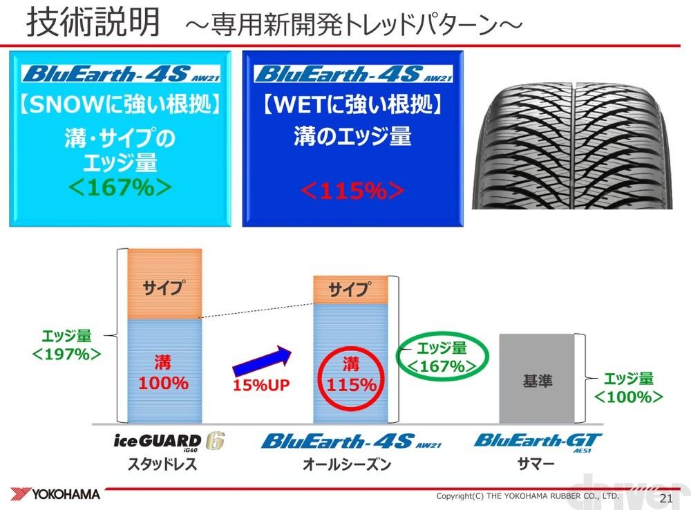 4S、AW21、オールシーズンタイヤ、ゴムブルーアース、横浜