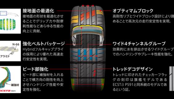 エクスタ, ECSTA PS71, タイヤ, タイヤサイズ